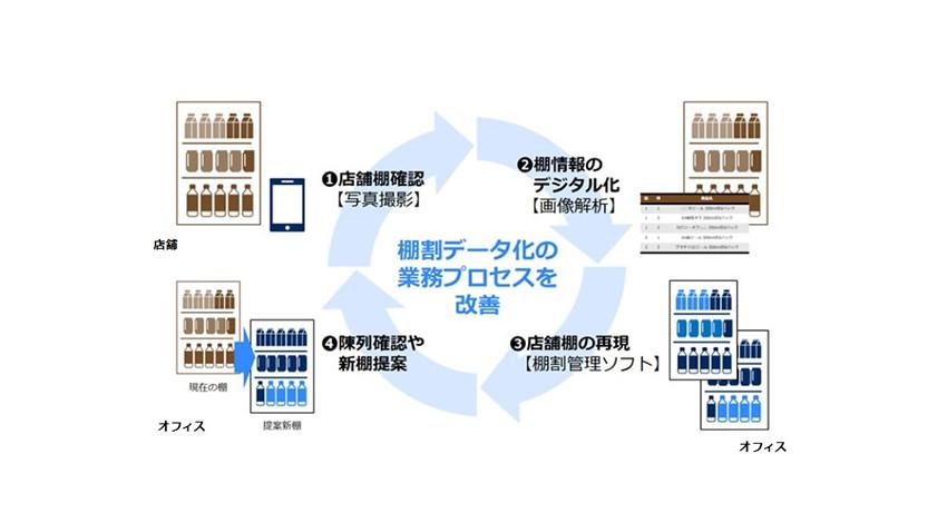 NEC、画像で商品の陳列状況を解析する「店頭棚割画像解析サービス」発売