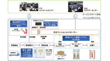 日立・アイホンら4社、配送ロボットを活用したマンション内宅配システムの開発で協創を開始