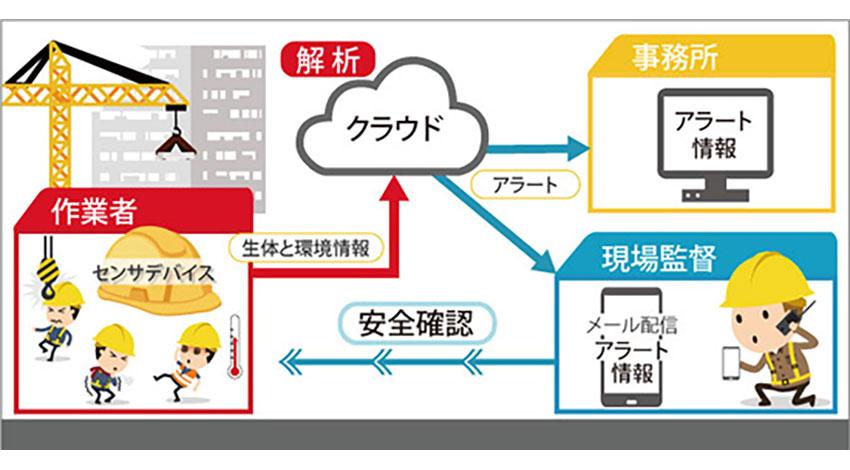 村田製作所、IoTを活用した建設現場の作業者安全モニタリングシステムを開発
