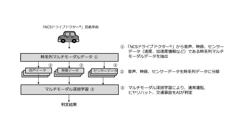 NTTコミュニケーションズと日本カーソリューションズが交通事故の自動検知精度向上に成功、ドライブレコーダーの音声・映像・センサーデータをAIが解析
