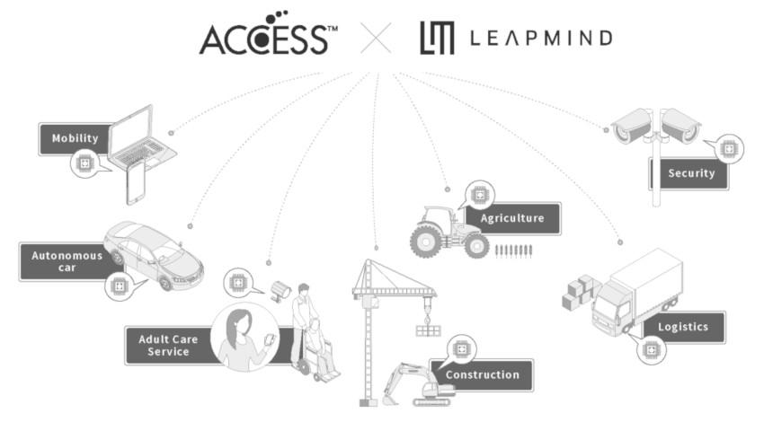 ACCESSとLeapMind協業、低消費電力IoTデバイスのAI化を目指す