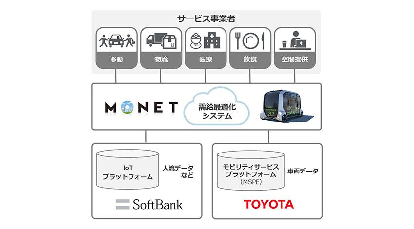 ソフトバンクとトヨタが提携、モビリティ・サービスの新会社設立