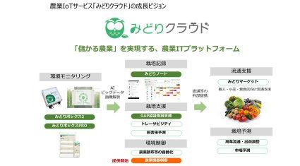 セラク、農業IoTサービス「みどりクラウド」で新たに環境制御サービスを開始