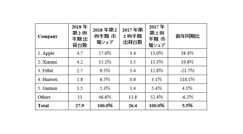 ウェアラブル世界市場、LTEモデルのアップルが1位:IDCが発表