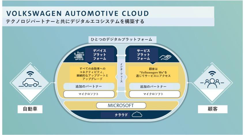 Volkswagenとマイクロソフト、コネクテッドカー分野で協業