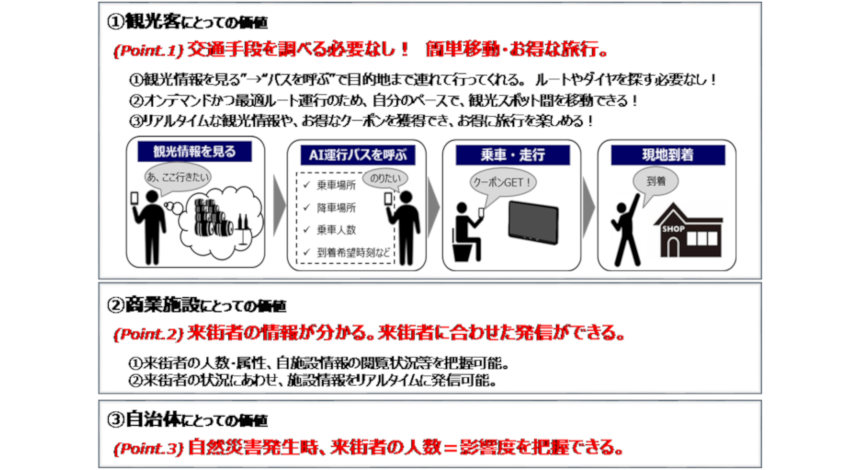 NTTドコモとNEDO、観光客のエリア内回遊性向上させる「AI運行バス」横浜で実証実験開始