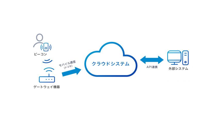 アジアクエスト、IoTプラットフォーム「beaconnect plus」を基盤とする入退館管理システムを住友電装へ導入