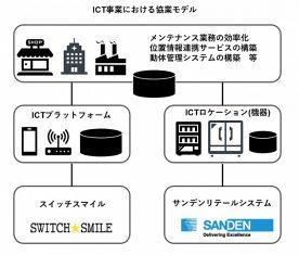 スイッチスマイル、サンデン・リテールシステムと資本業務提携を締結、ICT分野において協業を開始