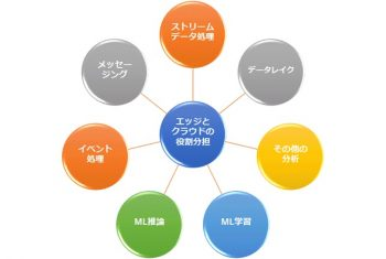 IDC Japan 国内エッジコンピューティング市場分析結果を発表