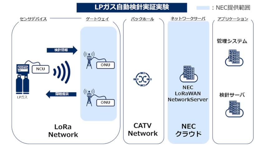 NEC、栃木市のLPガス遠隔検針実証実験にLoRaWAN準拠ネットワークサーバを提供