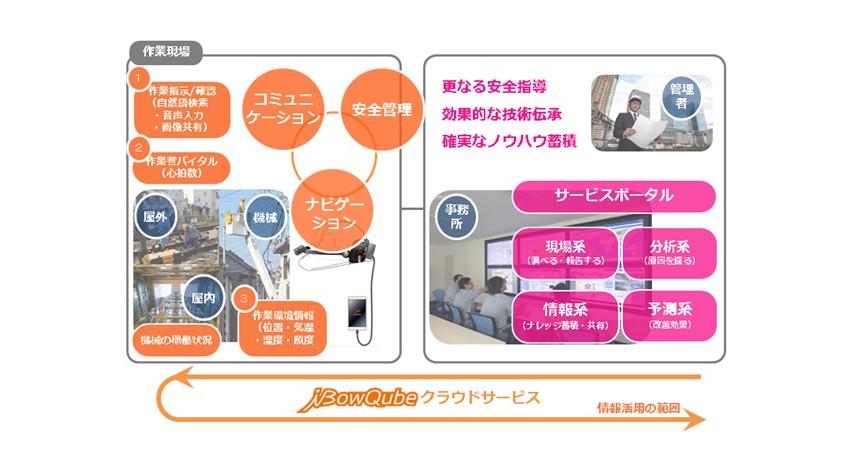 クオリカ、IoT技術活用で現場作業者がハンズフリーで使えるウェアラブルデバイス「iBowQube」発売