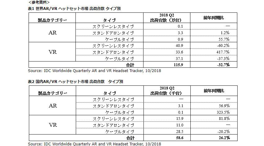 IDC、2018年第2四半期のAR・VRヘッドセット世界出荷台数は116万台と発表