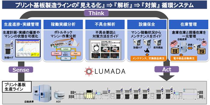 JUKIと日立、IoT活用によるプリント基板生産ラインの最適化に向けて協創開始