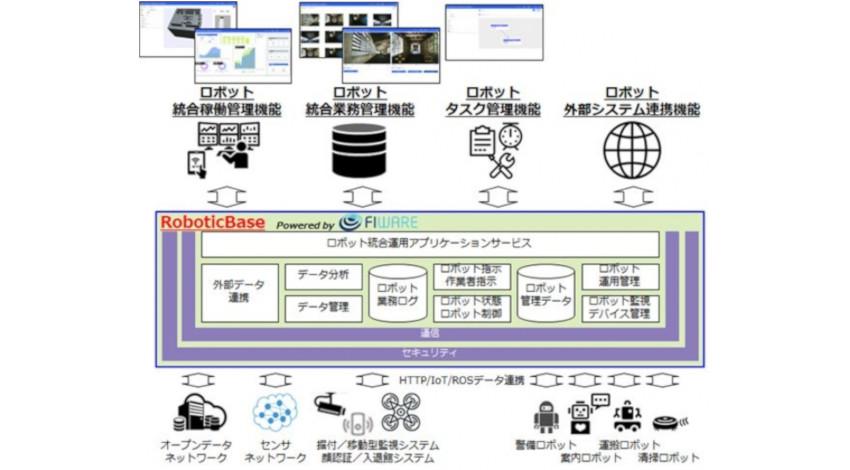 TIS、ロボットが人間の業務代行・分担を実現する「サービスロボットインテグレーション事業」を提供