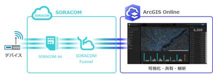 ESRIジャパン、クラウドGISサービスとSORACOMの連携開始