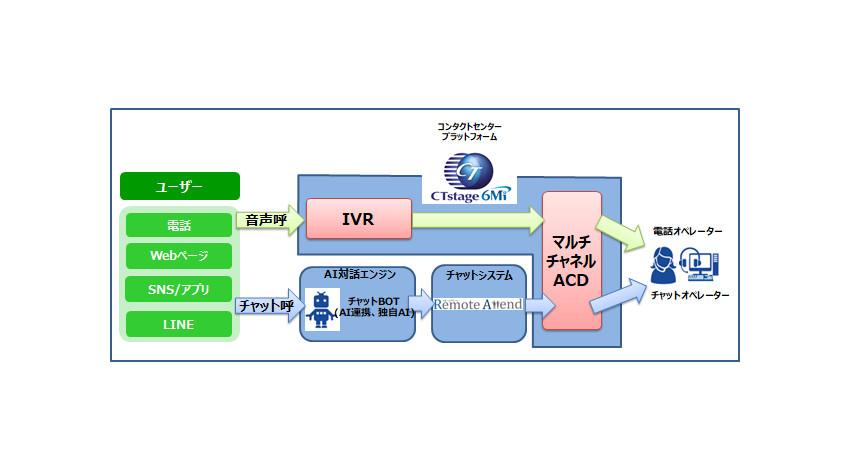 OKI、デジタルコミュニケーション対応を強化したコンタクトセンターシステム「CTstage 6Mi SP3」販売開始