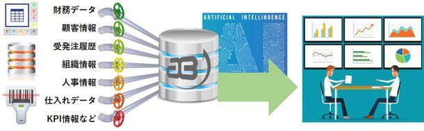 アグリーメント、AIを用いた受注予測の精度向上に成功、サービス化
