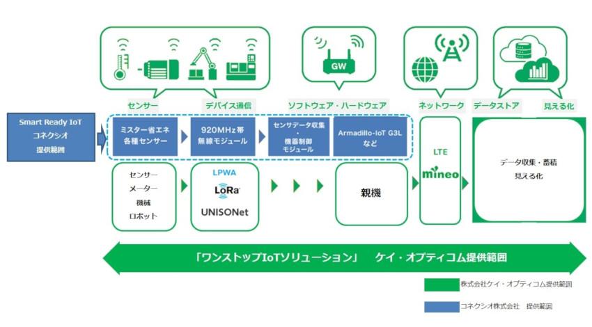 コネクシオとケイ・オプティコム、IoT導入から運用までのサポートサービスで業務提携