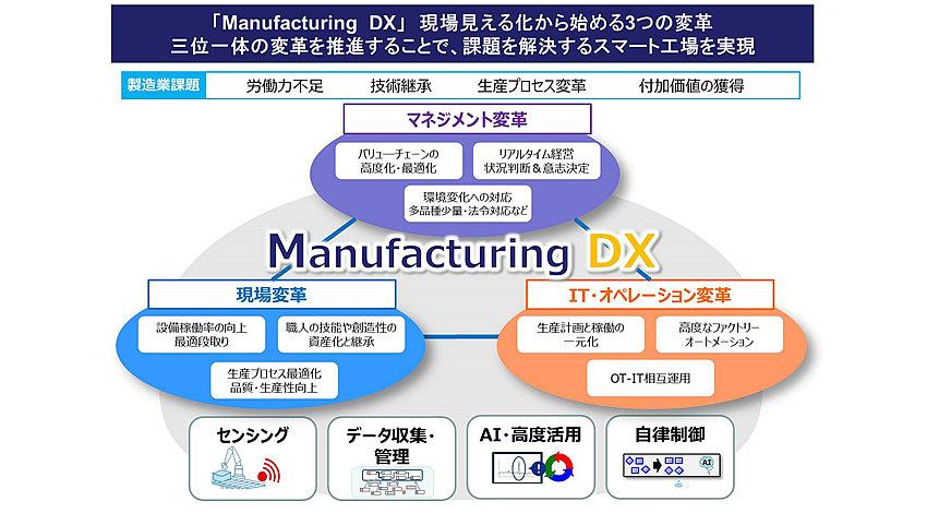 OKI、スマート工場実現に向けたIoT活用工場ソリューションを提供開始