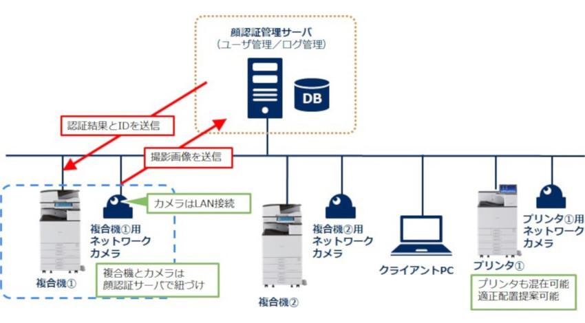 リコー、NECの顔認証管理システム連携で複合機やレーザープリンターのセキュリティー強化