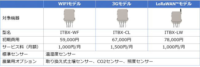IoTボックス仕様・価格