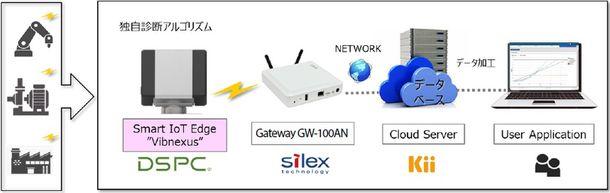 サイレックス、 プログラマブルIoT ゲートウェイ「GW-100AN」が故障予兆診断ソリューションに採用
