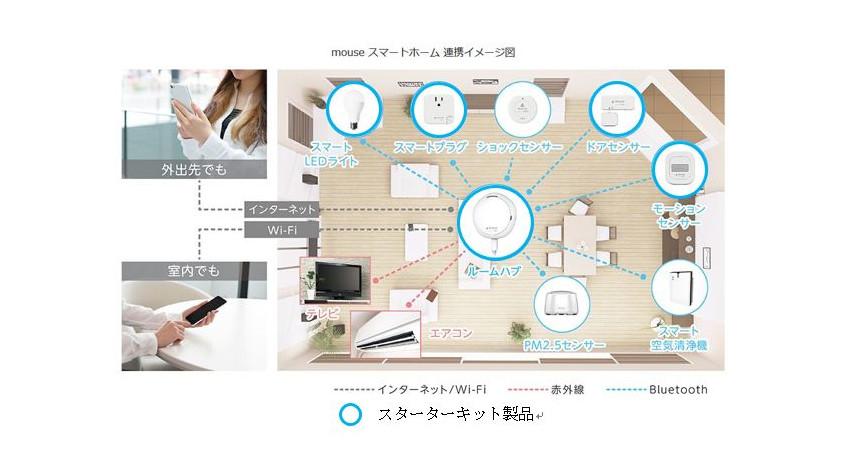 東急住宅リースがマウスコンピューターと提携、入居者向け自宅をIoT化する「mouseスマートホーム」製品の提供開始