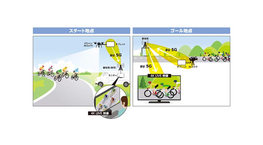 KDDI・東京大学・プロドーン・サムスン、「5G」ドローンを用いた4K映像伝送の実証実験を実施