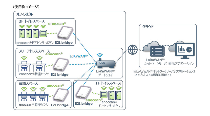 マクニカネットワークスとワッティ―が協業、電池不要・LoRaWAN活用の「E2L bridge」ソリューション提供開始