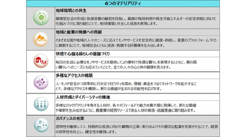 住友商事、スタートアップ支援のPlug and Play JapanとIoTパートナー契約締結