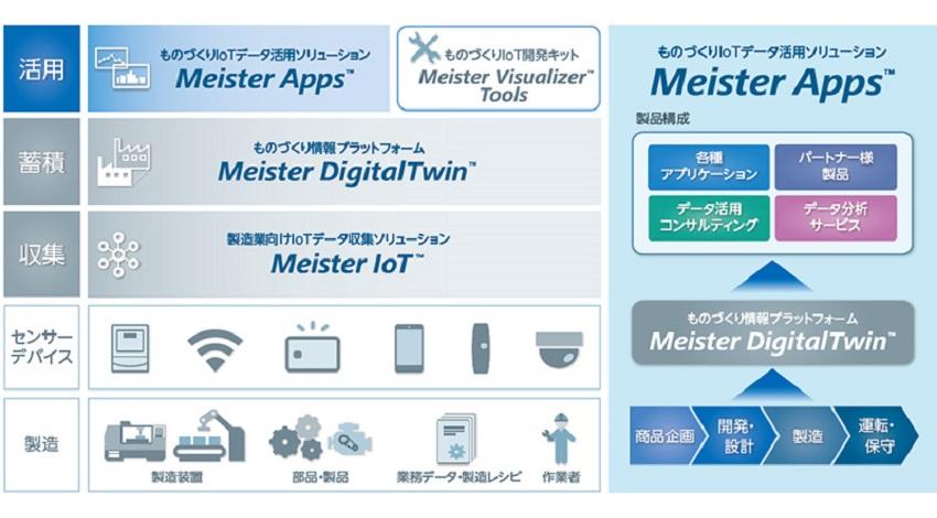 東芝デジタルソリューションズ、IoTデータ活用ソリューション「Meister Apps™」 提供開始