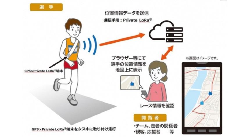 NTT西日本、Private LoRaネットワークと小型デバイスを活用した走者位置情報把握