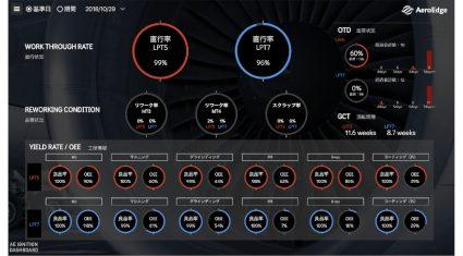 ウフルとAeroEdge、リアルタイム・データ共有基盤「Ignition Dashboard」を共同開発