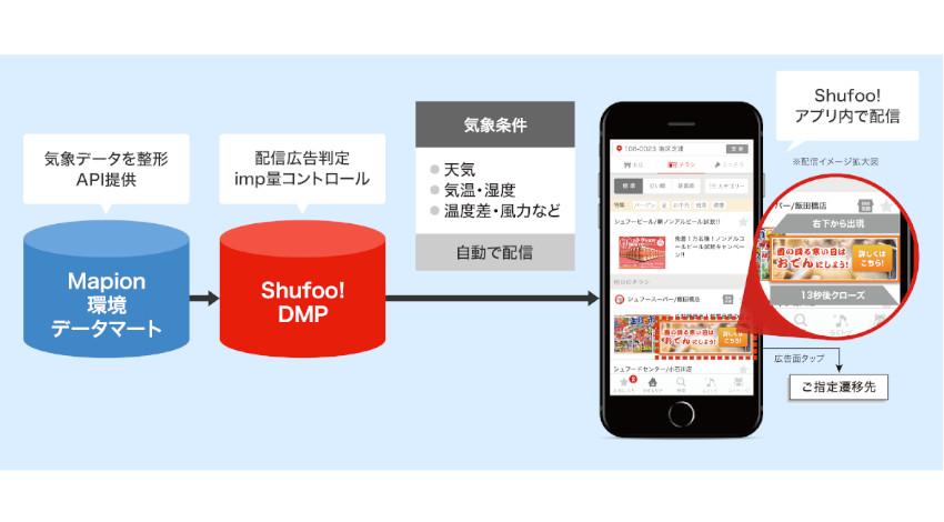 凸版印刷の電子チラシサービス「Shufoo!」、天気に合わせた広告を自動配信