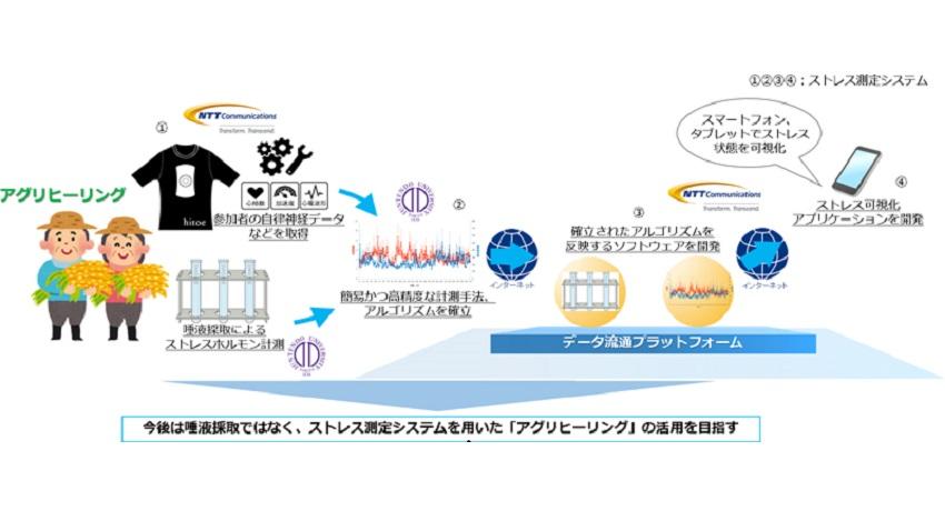 順天堂大学とNTT Com、農作業によるストレス軽減に関する実証実験を開始