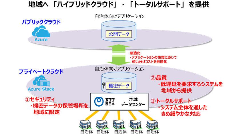 NTT西日本と日本マイクロソフト、地方自治体向けクラウド事業で協業