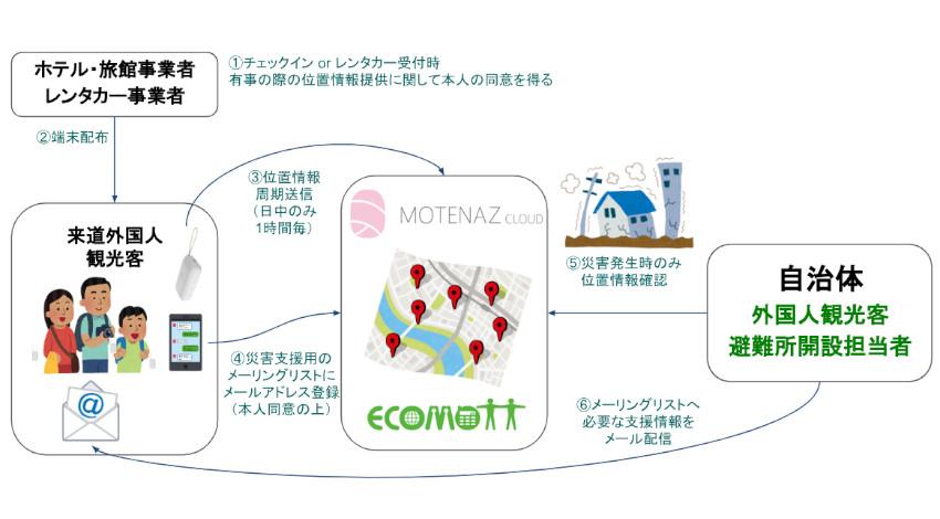 エコモット、LPWA対応の位置情報デバイス開発、外国人観光客へのおもてなしと災害発生時のサポート強化