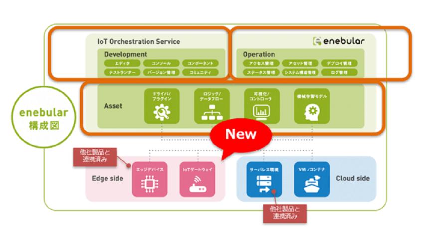 ウフル、IoT対応ゲートウェイ「enebular Mesh Network EGRET」を販売開始