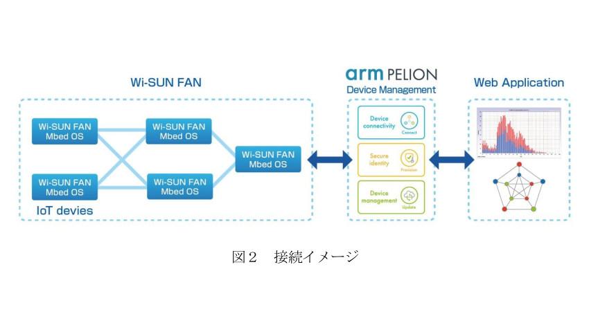 ローム・京都大学・日新システムズ、国際無線通信規格Wi-SUN FAN経由でArm Pelion IoT Platformに接続