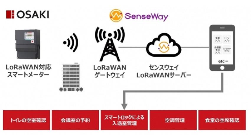 LoRaWAN対応スマートメーター