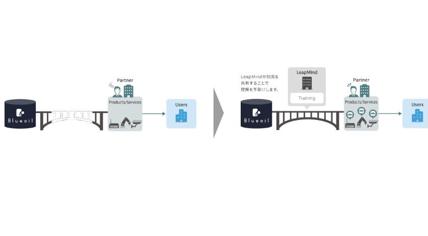 LeapMind、組込みディープラーニングのビジネス活用を支援するパートナープログラム2種を開始