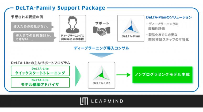 LeapMind、組込みディープラーニングの導入支援、3種類の「DeLTA-Family Support Package」