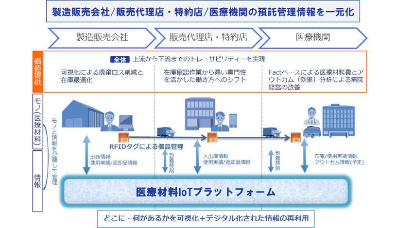 NTTロジスコとNTTデータ、RFIDタグを用いた医療材料トレーサビリティーの実証実験を短期貸出領域で開始