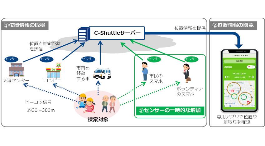 SBS情報システムとNTTコミュニケーションズ、ソーシャル見守りシステム「C-Shuttle」の共同実証実験を静岡県で開始