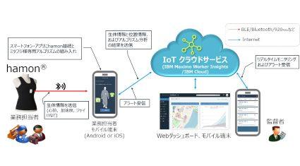 ミツフジと日本情報通信がウェアラブルIoT「hamon」のパートナー契約を締結、業務担当者の安全管理・見守りソリューションを提供