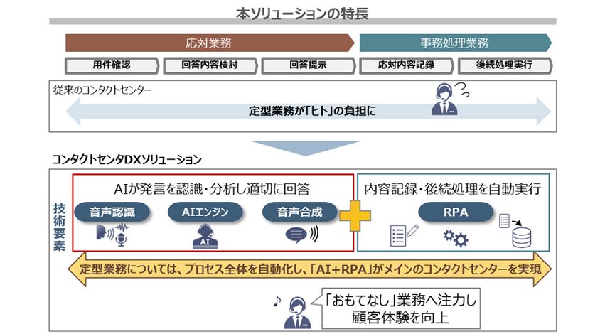 NTTコミュニケーションズ、AIとRPAを組み合わせた「コンタクトセンターDXソリューション」を提供