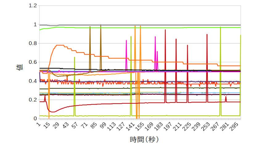 レボーン、香りデータベースとAIを活用した「iinioi Project」開始