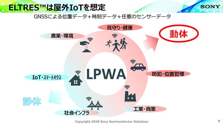 ソニー独自のLPWA技術「ELTRES」、100 km超の無線通信でひろがるIoTの可能性
