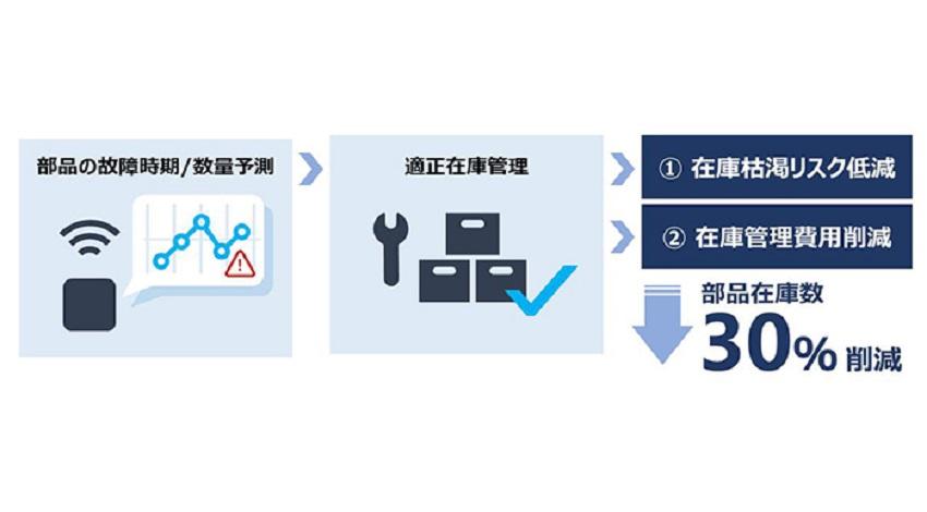 TOSHIBA、ビジネスを変革する高度なAI分析「SATLYSKATA」提供開始