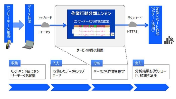 図3.「SATLYSKATA 作業行動推定」 のデータの収集、入力、分析、結果の出力